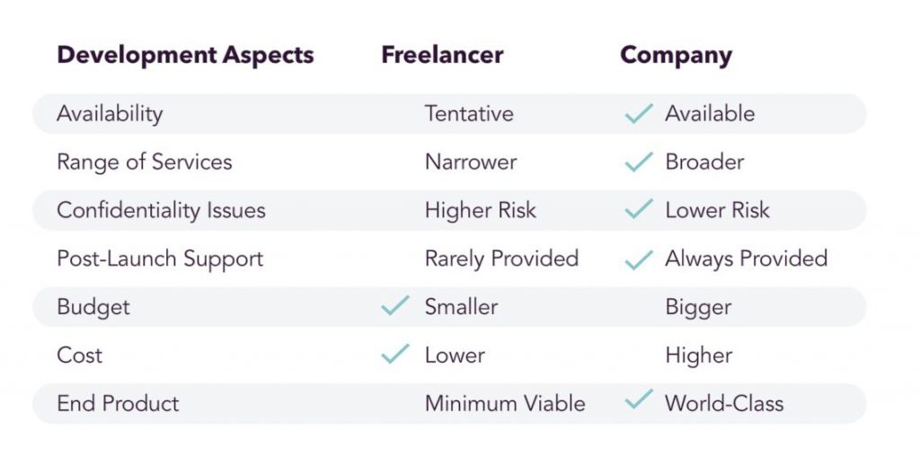 table, freelancer, software development, pros and cons